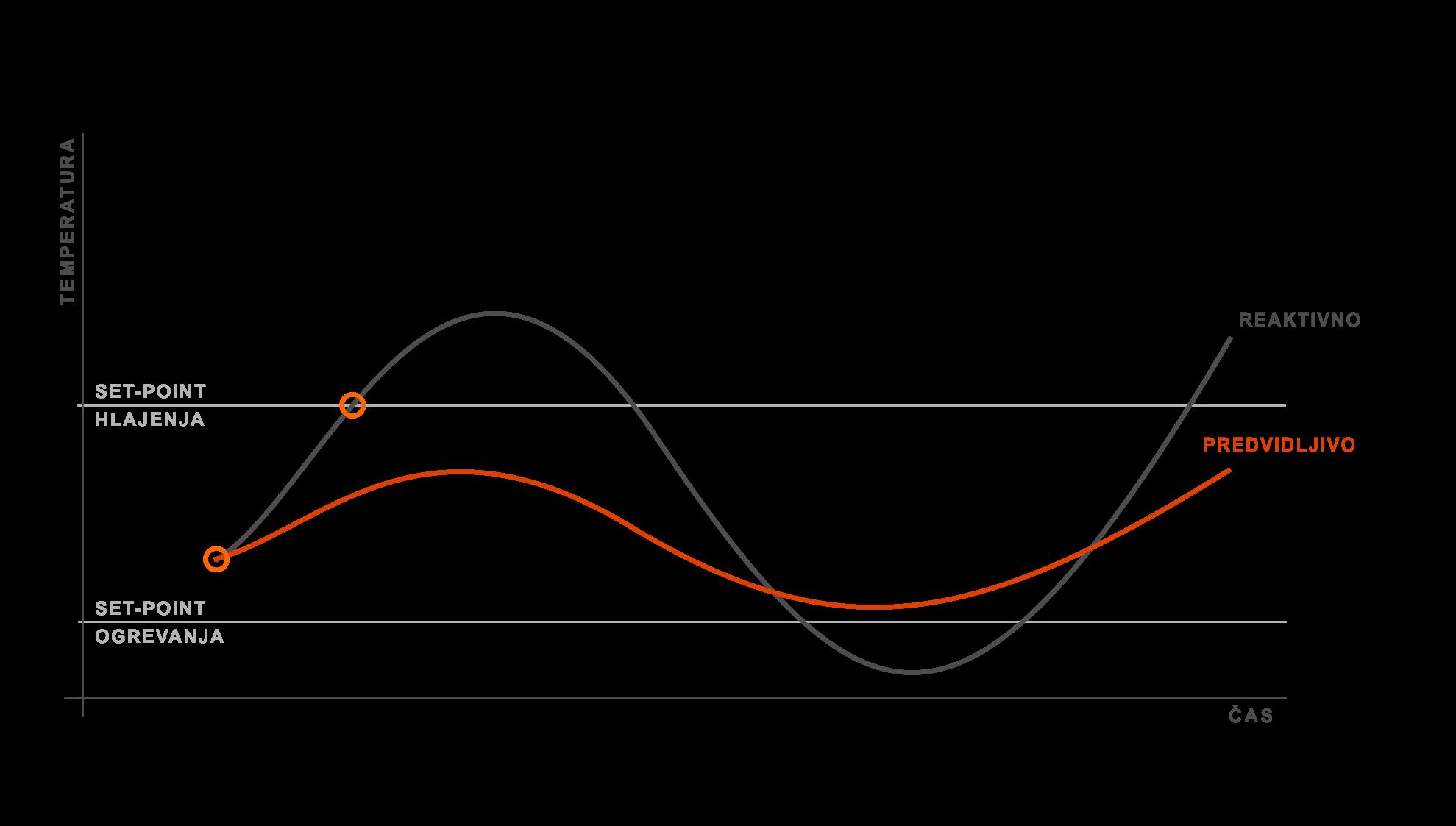 prediktivna-reaktivna-klimatizacija-prezracevanje-ogrevanje-hlajenje-MERB